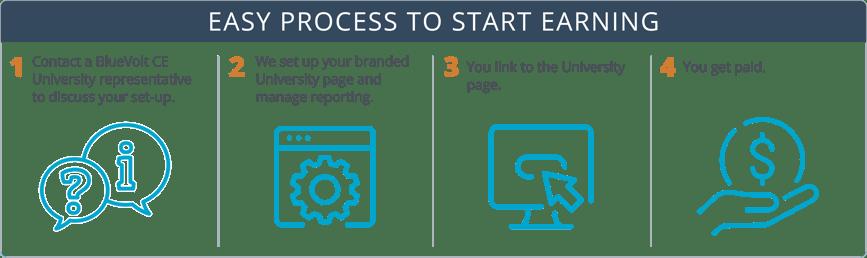 affiliate_process_2